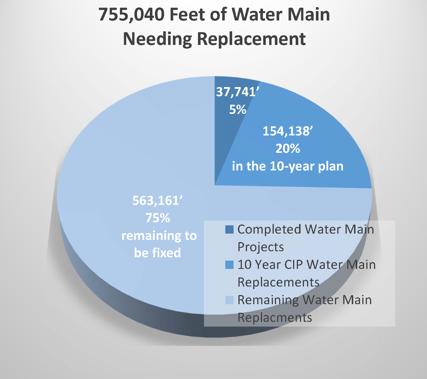 Water Main Needed Replacement Pie Chart