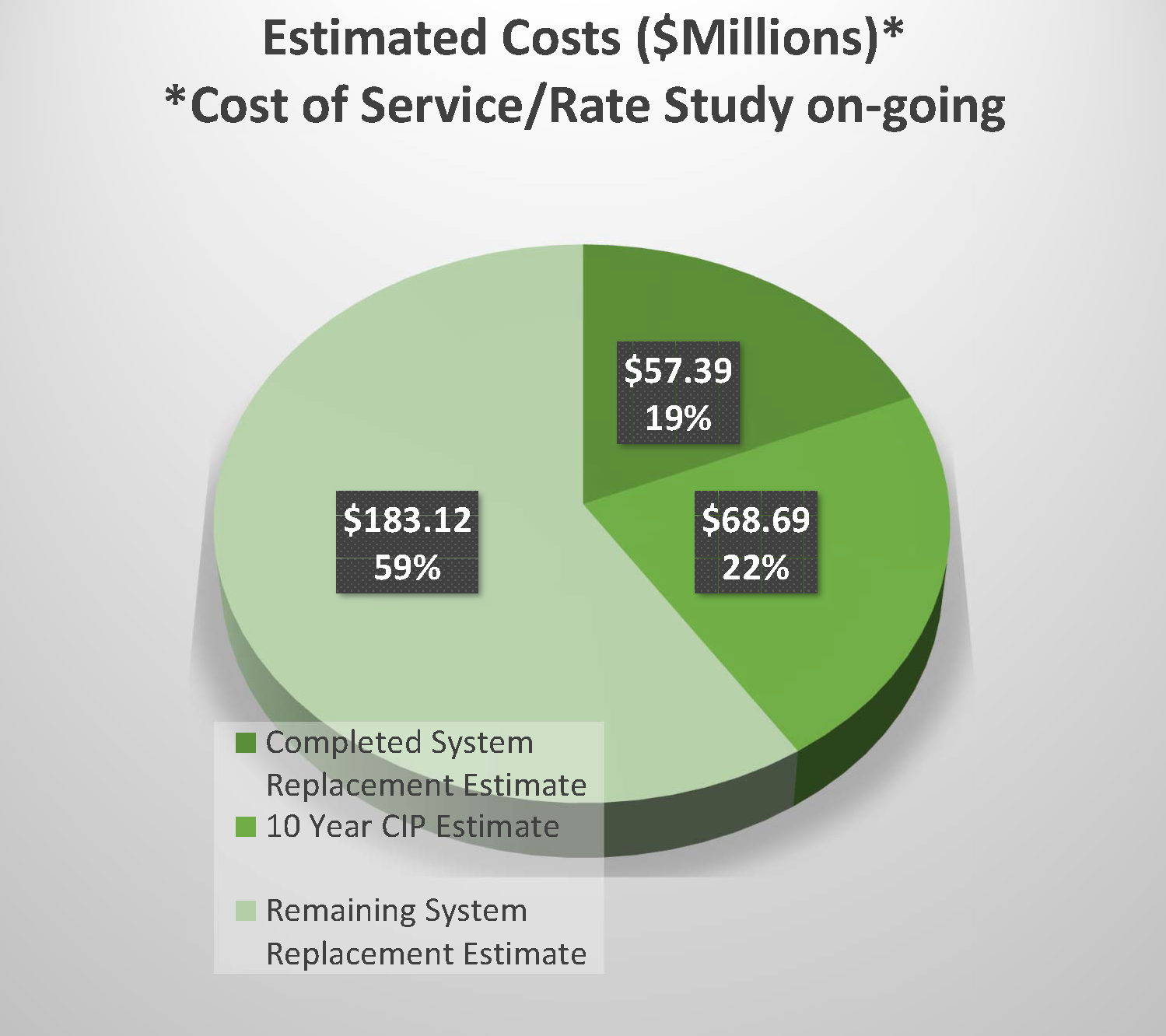 Water Main Replacement Costs Pie Chart