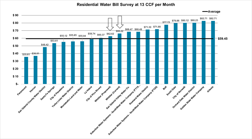 Water Rate Information | Whittier, CA